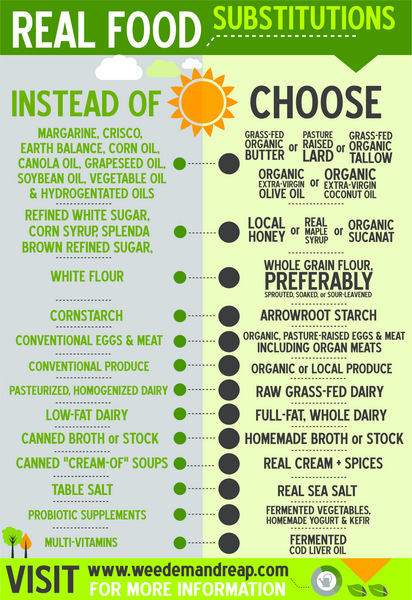 Favorite Real Food Infographics